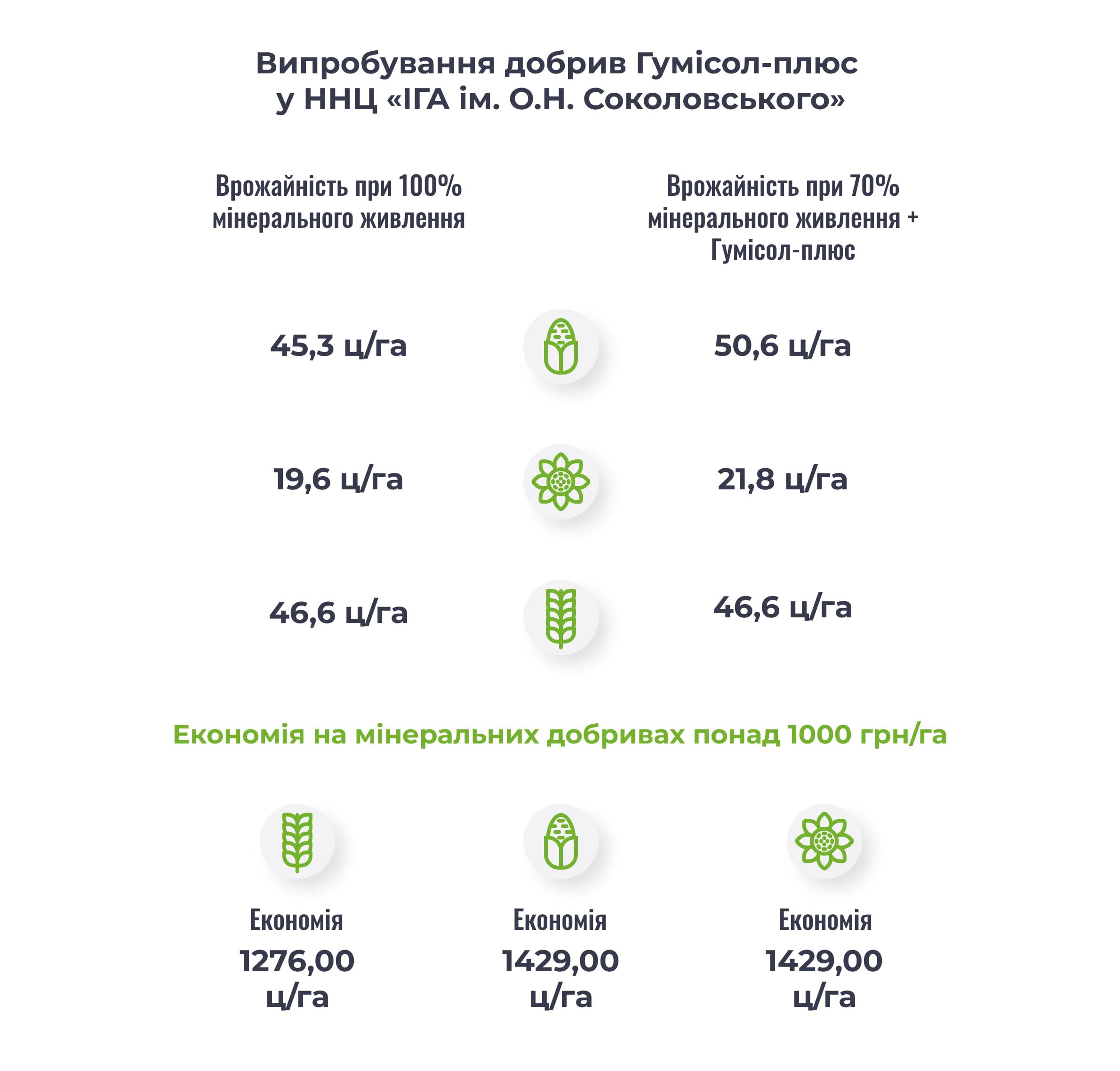 fertilizers_saving_money