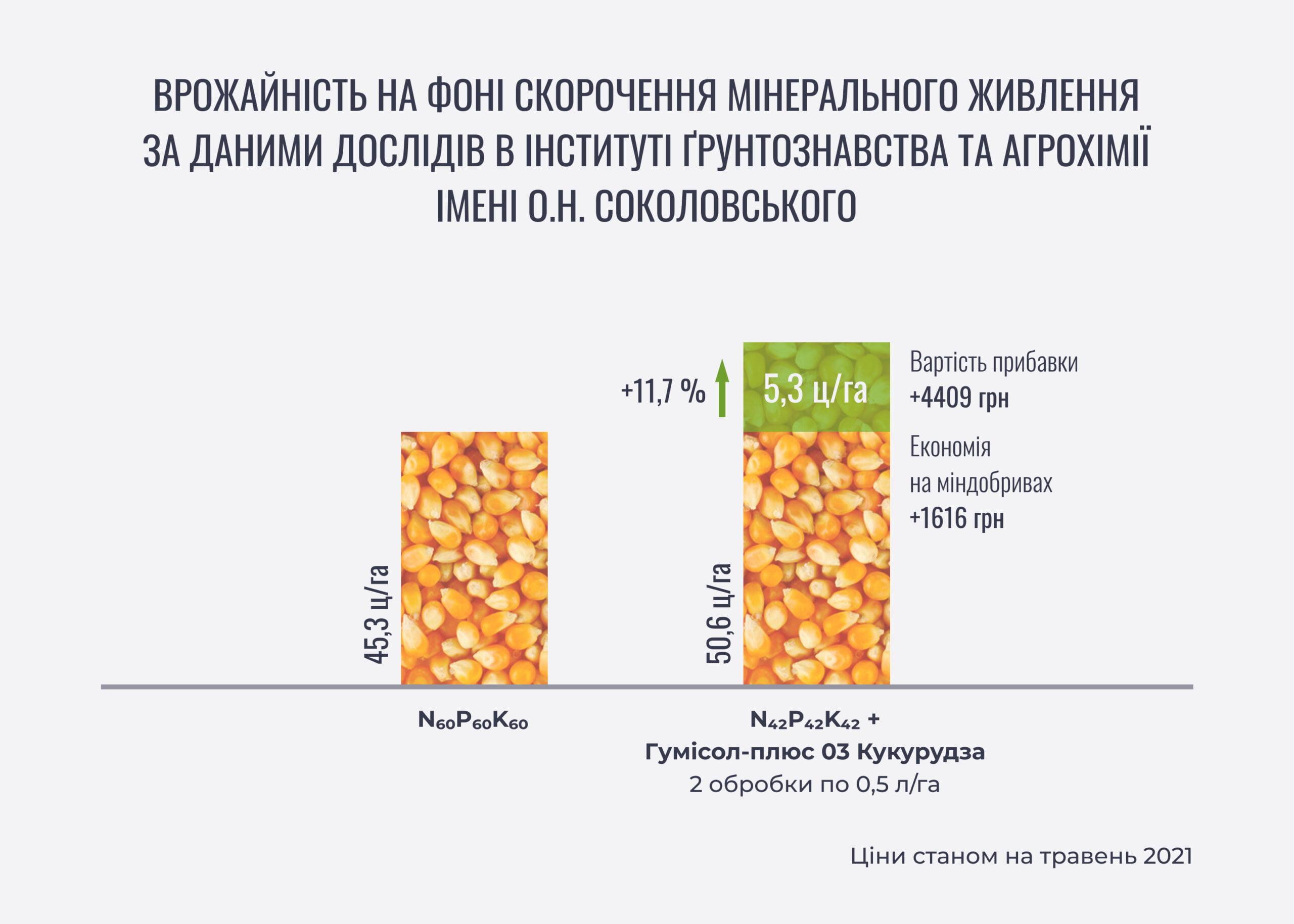 Kukurudza_pribavka_Humiplus